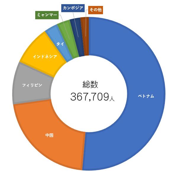 国別技能実習生受け入れグラフ