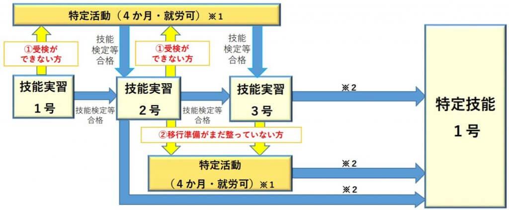 各在留申請の取り扱い図